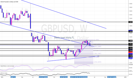 GBPUSD: GBPUSD Weekly View Potential Long