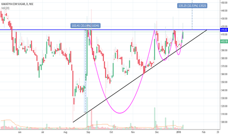 KAKATCEM: KAKATIYA CEMENT AND SUGAR--VERY BULLISH--ASCENDING TRIANGLE
