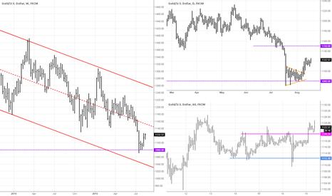XAUUSD: Gold Analysis 19.08.2015 (US session)