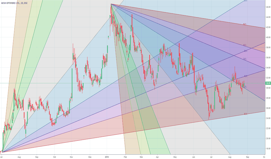 AKSHOPTFBR: Aksh getting out of consolidation
