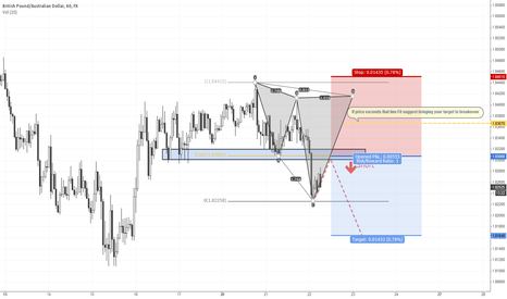 GBPAUD: GBPAUD - Structure Play with Pattern confluence
