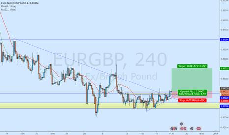 EURGBP: EUR/GBP - Bullish