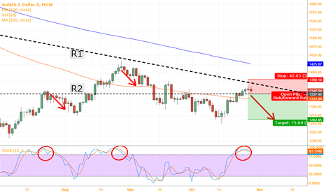 XAUUSD: Short strategy on Gold