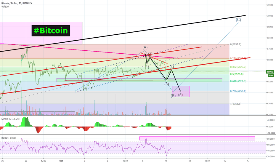 BTCUSD: Here's a quick Bitcoin |$BTC update for ya'll! #ABCcorrection