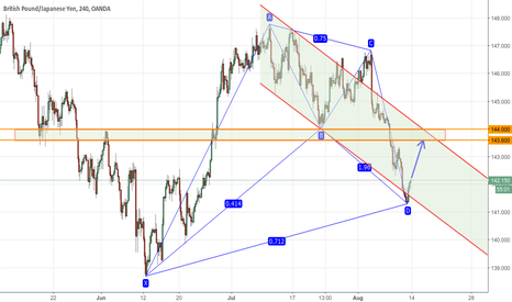 GBPJPY: Bullish A Nen STAR