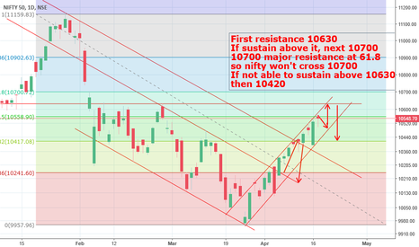 NIFTY: Nifty - Positional View