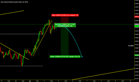 NZDCAD: sell the breakout