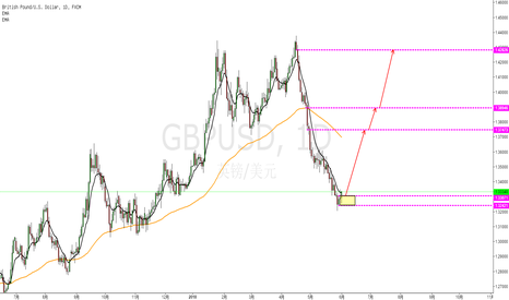 GBPUSD: 英镑可能要迎来久违的阳光了