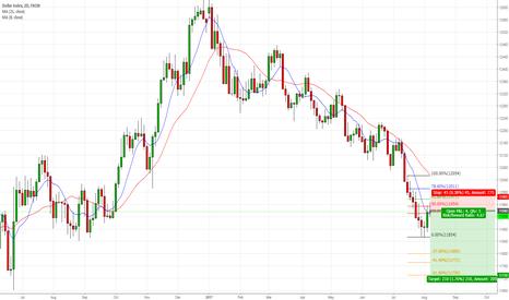 USDOLLAR: Short USD 2 Day Chart