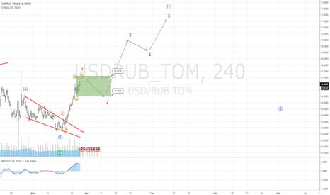 USDRUB_TOM: Предположительное начало нового импульса в$. Цель в районе 72 р.