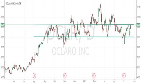 OCLR: Its breakout or breakdown time