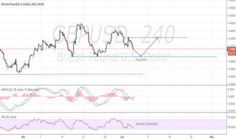 GBPUSD: GBPUSD 1H - Almost touching a support