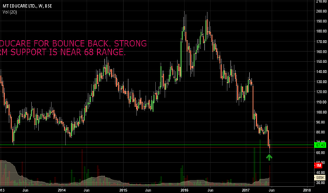 MTEDUCARE: BUY MT EDUCARE FOR BOUNCE BACK. STRONG LONG-TERM SUPPORT IS NEAR