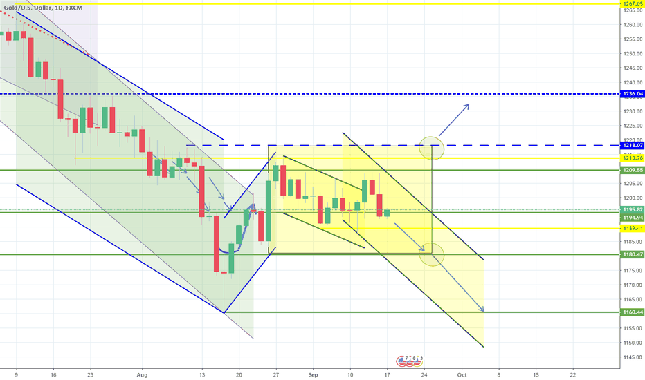 XAUUSD: Still within the 1D Rectangle. Second attempt to break lower.