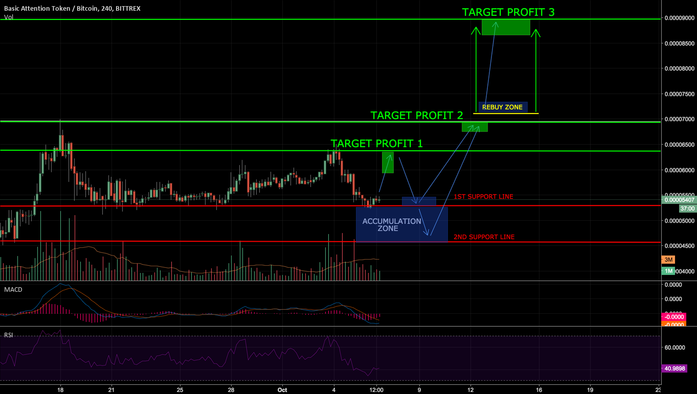 BAT Trading Plan - 65% Profit Target Potential this Week