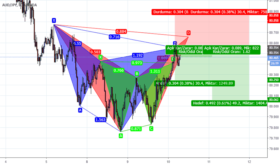 AUDJPY: AUDJPY Cypher Gartley Bat