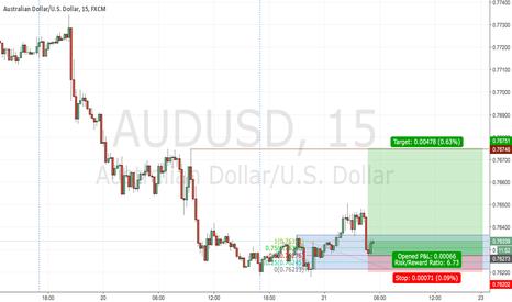 AUDUSD: Long AUDUSD to target stops