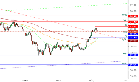 DXY: DXY - Daily Chart Analysis