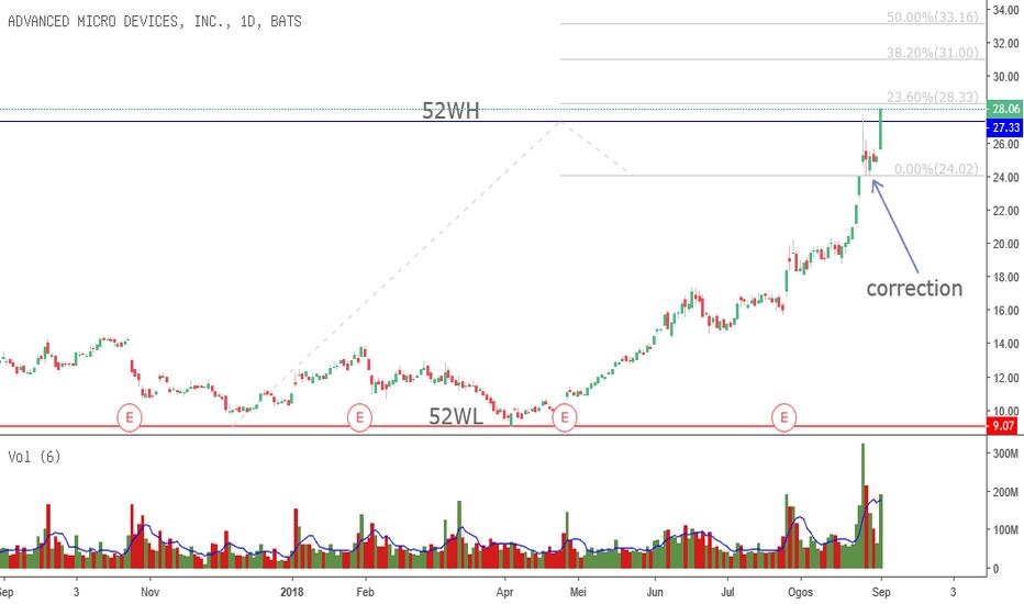 AMD: AMD mencipta NEW HIGH dan sangat MEMIKAT