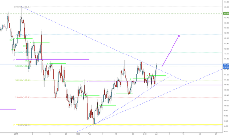 DXY: DXY BReakout