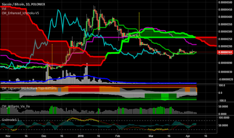 SCBTC: SC compressing for another move up
