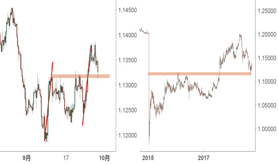 EURCHF: EUR/CHF不同周期的多空:四小时同VS日图