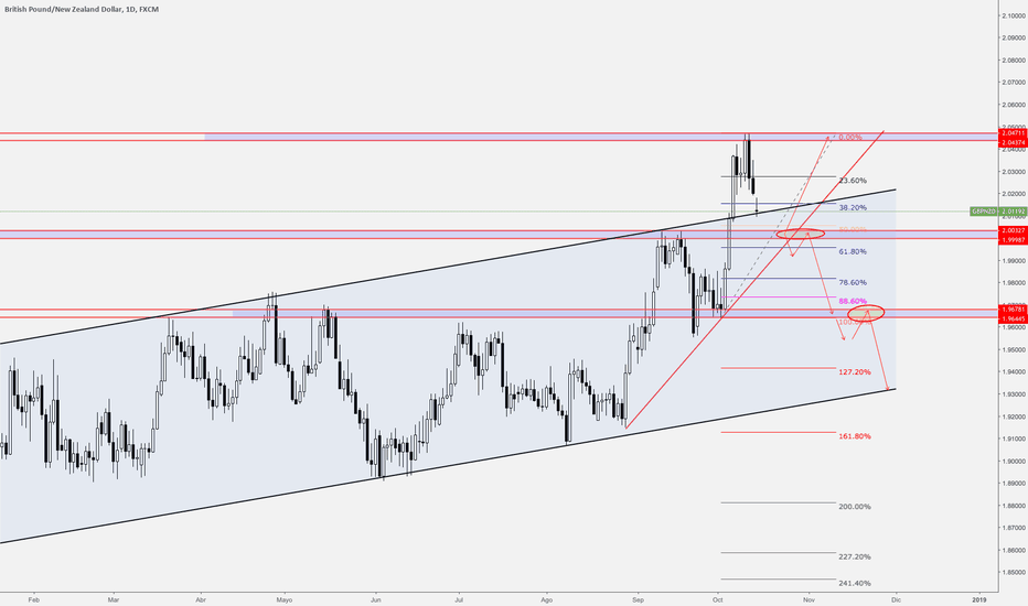 GBPNZD: GBPNZD scenarios for incoming week.