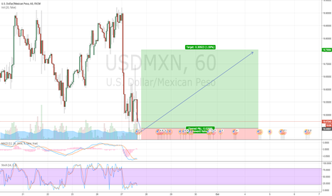 USDMXN: USD/MXN Easy money?
