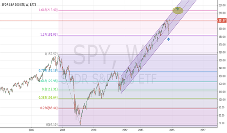 SPY: A bounce off of the 127% extension points to a 161.8% test.