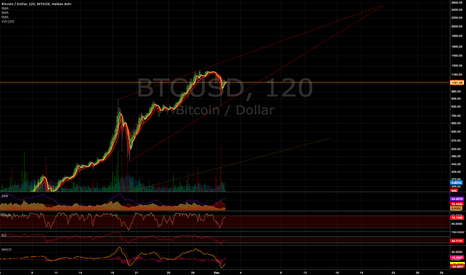 BTCUSD: Rising Wedge as Long Term Price Formation