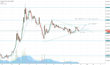 STRATBTC: STRAT READY FOR ENTRY