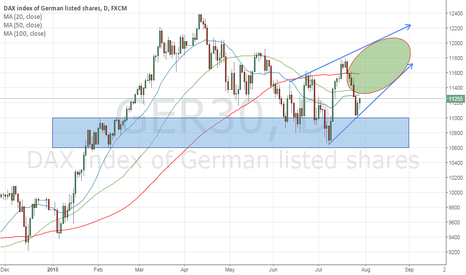 GER30: A good case to BUY DAX30