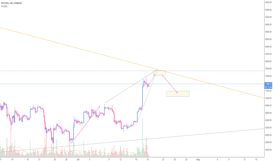 BTCUSD: [BTC] Waiting for a correction
