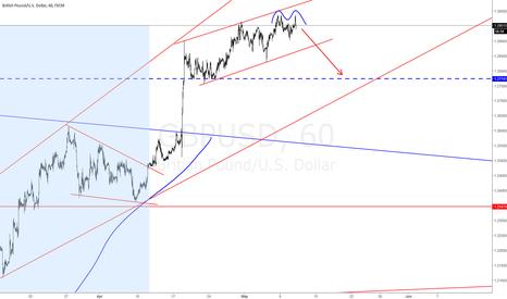 GBPUSD: #GBPUSD Short Reversiong my long position