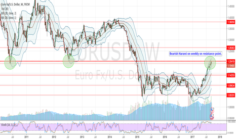 EURUSD: EURUSD - SHORT Bearish Harami on strong resistance point