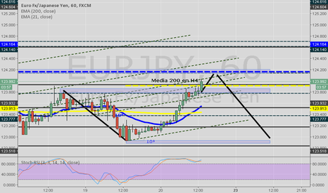 EURJPY: EurJpy Up and Down