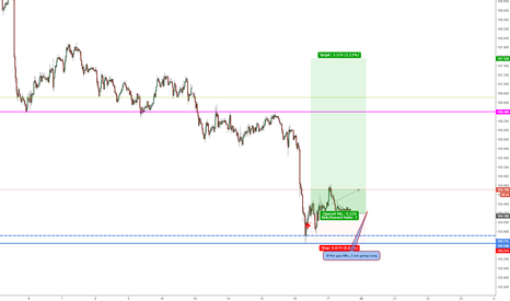 USDJPY: Long at retest of 104.20