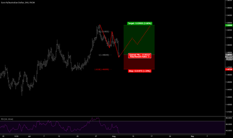 EURAUD: EURAUD Long Idea