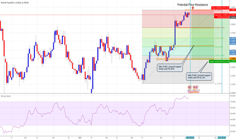 GBPUSD: GBPUSD Daily, short; RSI oversold and resistance respected