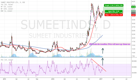 SUMEETINDS: SUMEETINDS - RSI broke the trendline. Game on.