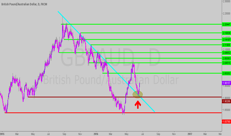 GBPAUD: breakout and pullback!