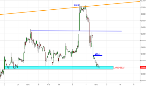 TCS: TCS - Old Support 2510-2535- Can it Support Again for 2600-2625