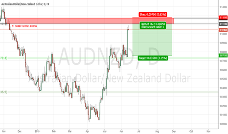 AUDNZD: AUDNZD LONG-TERM SHORT SELL