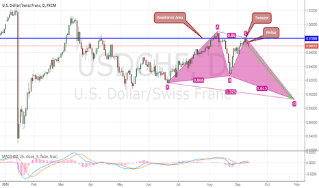USDCHF: USD/CHF - Possible Butterfly Formation