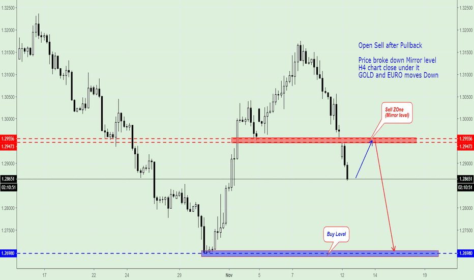 GBPUSD: GBP/USD, Open Sell after Pullback to 1.2947.