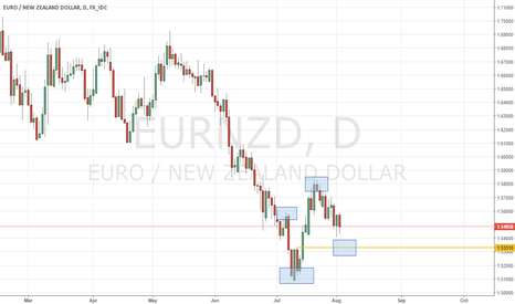 EURNZD: EUR/NZD getting ready to continue bullish move