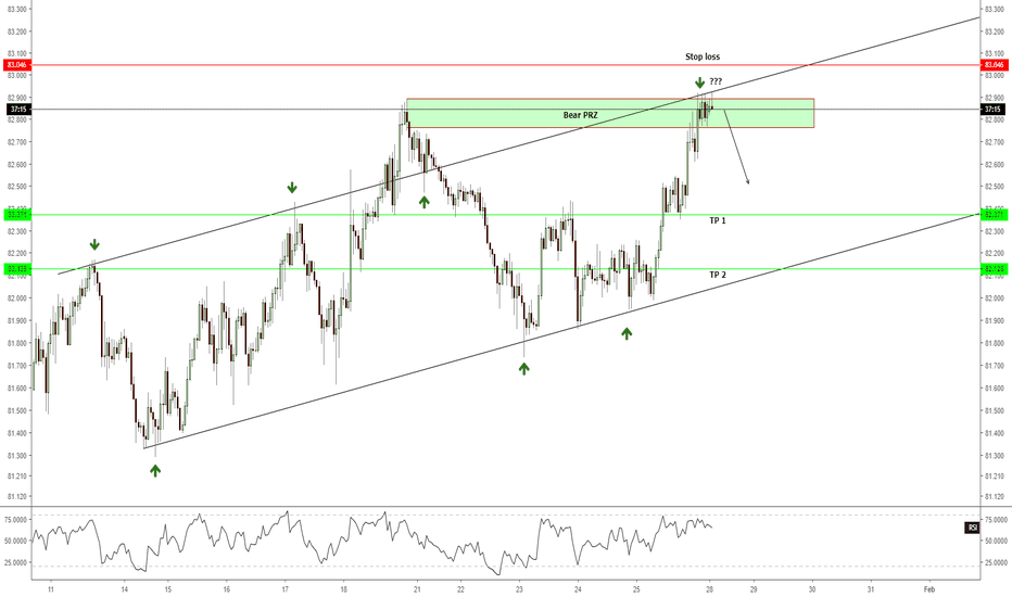 CADJPY: H1 - Short opportunity with multiple technical confluence