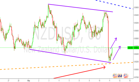NZDUSD: NZD/USD from a hourly view (BUY) con't from my last post...