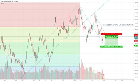 GBPJPY: GBPJPY Short Medium/Long TF trade