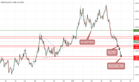 GBPUSD: GBPUSD Short Modified